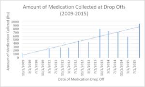 Amount of Medication